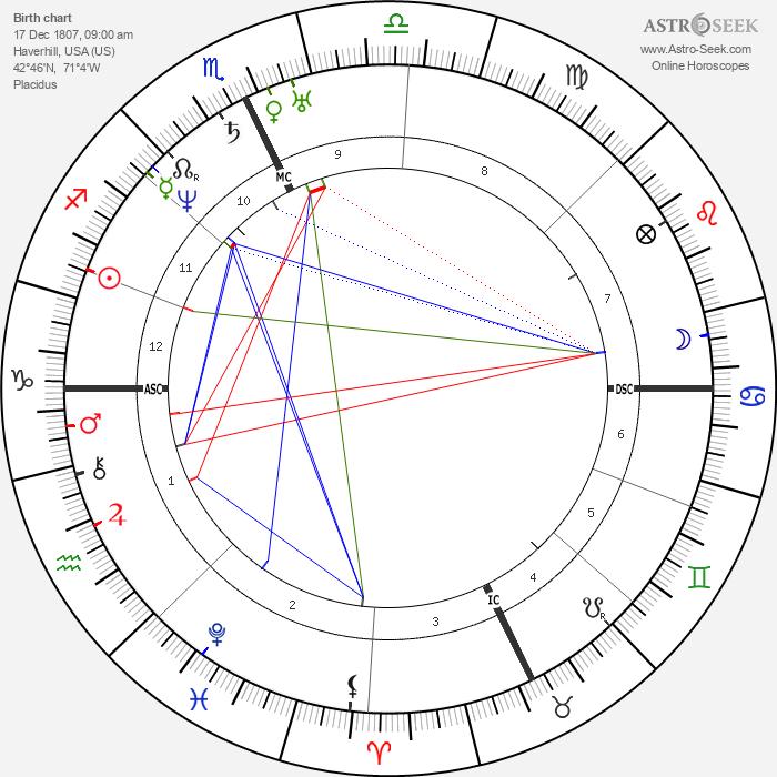 John Greenleaf Whittier - Astrology Natal Birth Chart