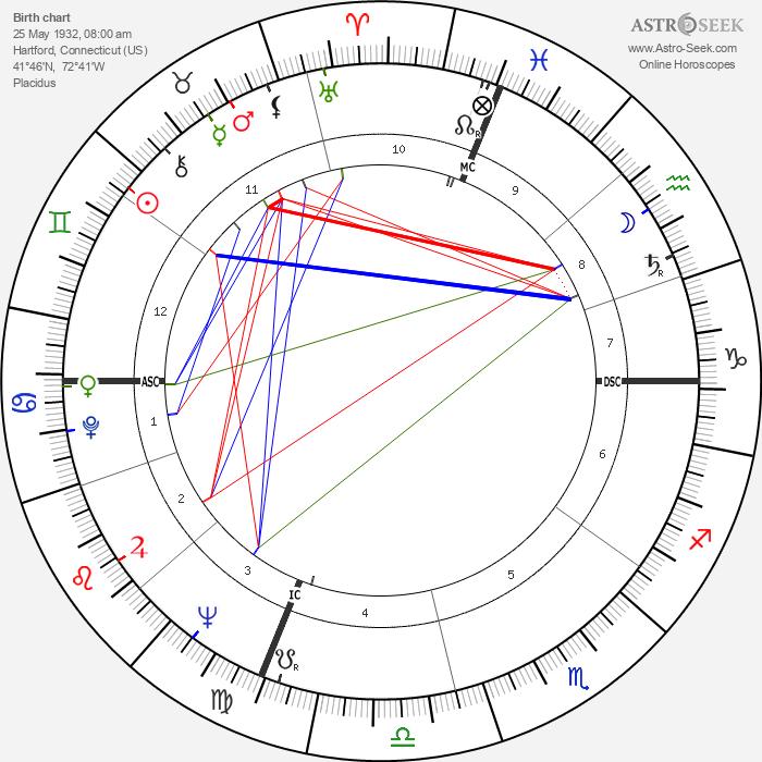 John Gregory Dunne - Astrology Natal Birth Chart