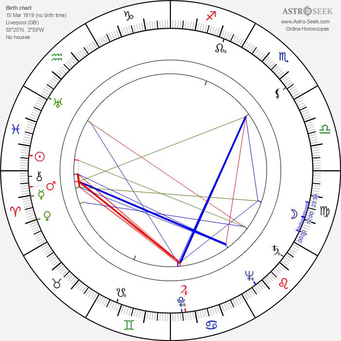 John Gregson - Astrology Natal Birth Chart