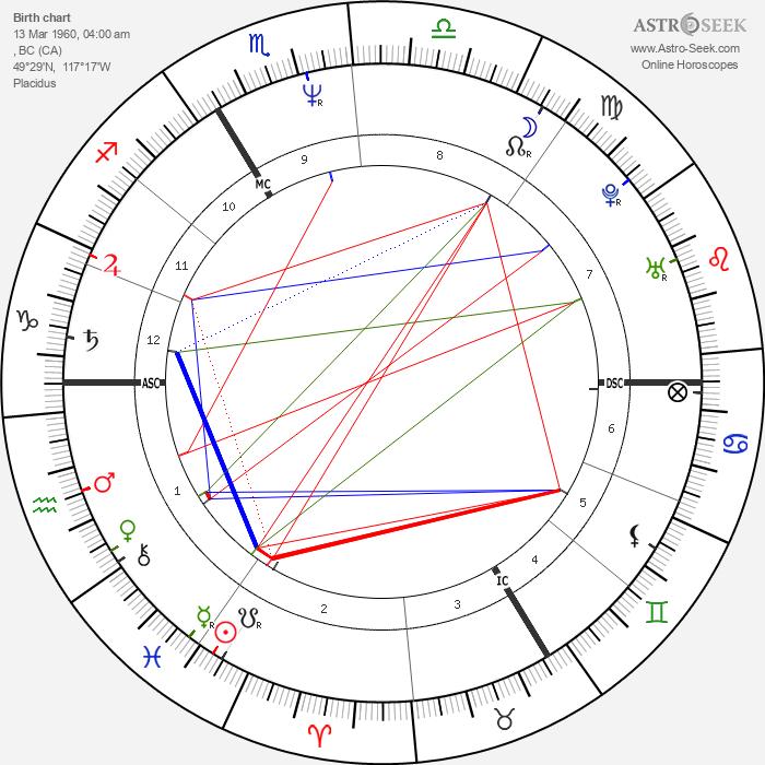 John Greyson - Astrology Natal Birth Chart
