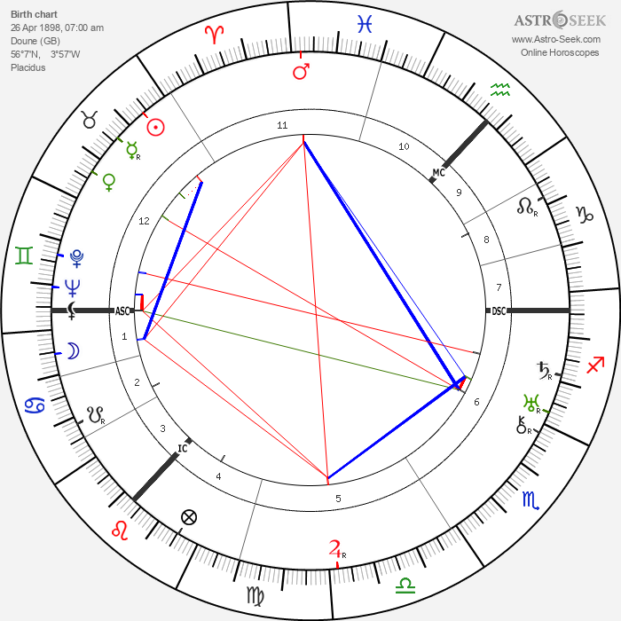 John Grierson - Astrology Natal Birth Chart