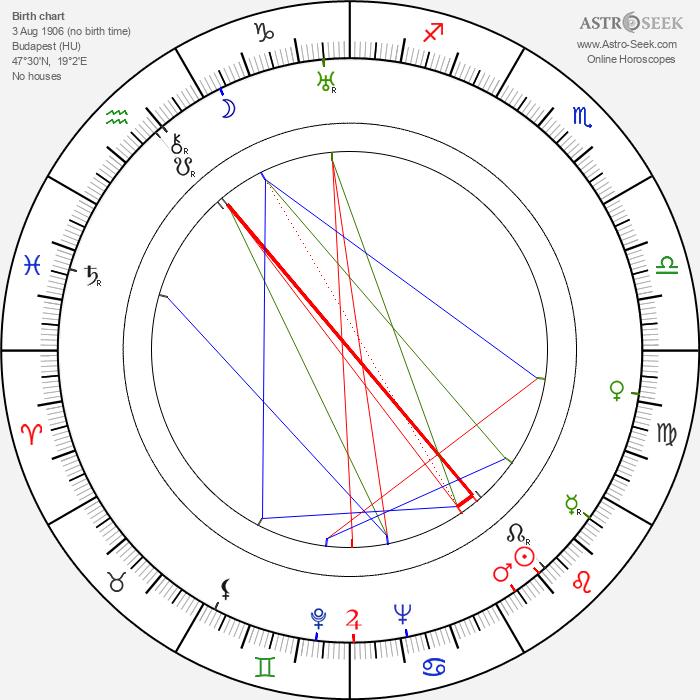 John H. Auer - Astrology Natal Birth Chart