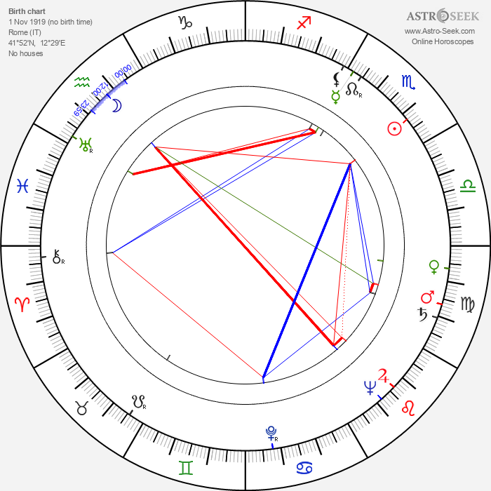 John H. Secondari - Astrology Natal Birth Chart