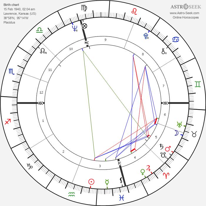 John Hadl - Astrology Natal Birth Chart