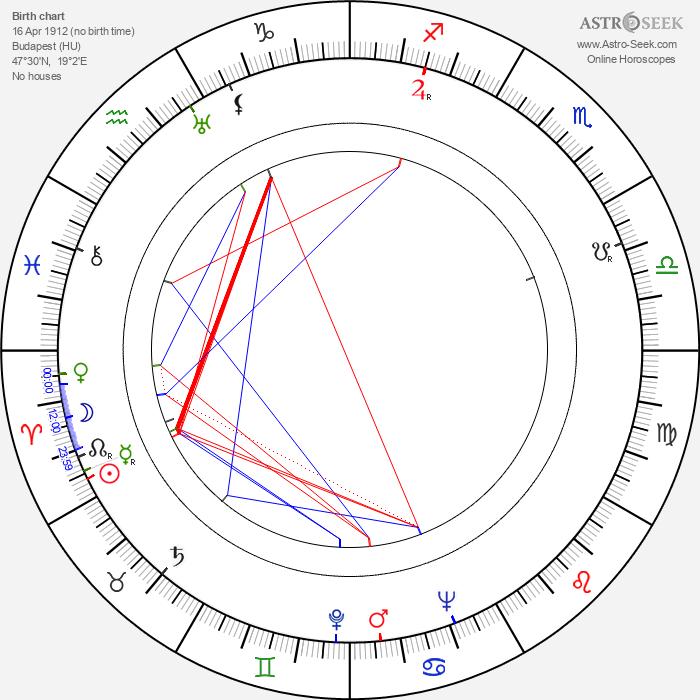 John Halas - Astrology Natal Birth Chart