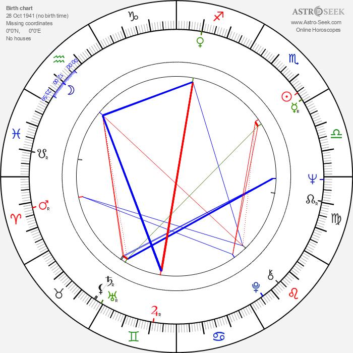 John Hallam - Astrology Natal Birth Chart