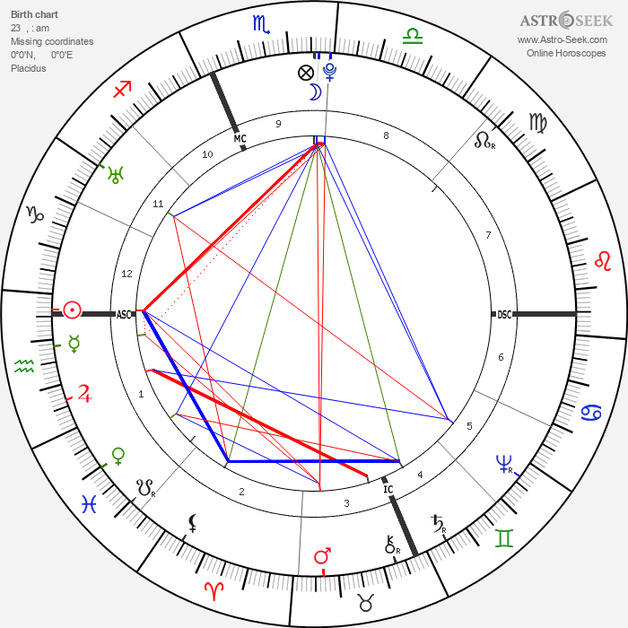 John Hancock - Astrology Natal Birth Chart