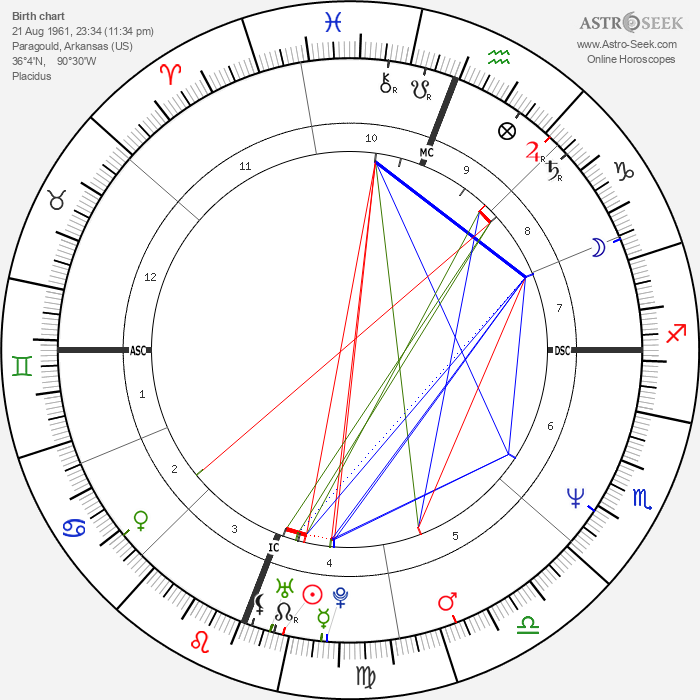 John Haning - Astrology Natal Birth Chart