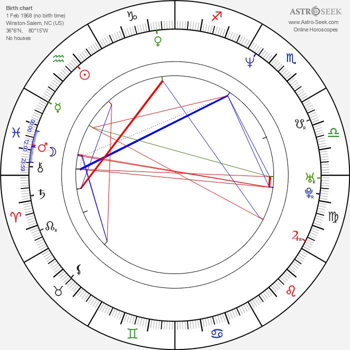 John Harrington Bland - Astrology Natal Birth Chart