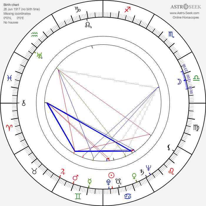 John Harvey - Astrology Natal Birth Chart