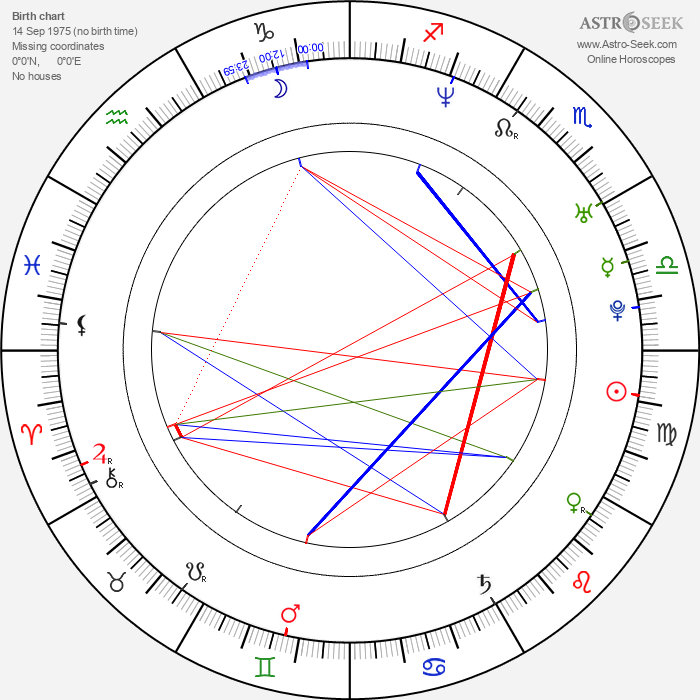 John Haughm - Astrology Natal Birth Chart