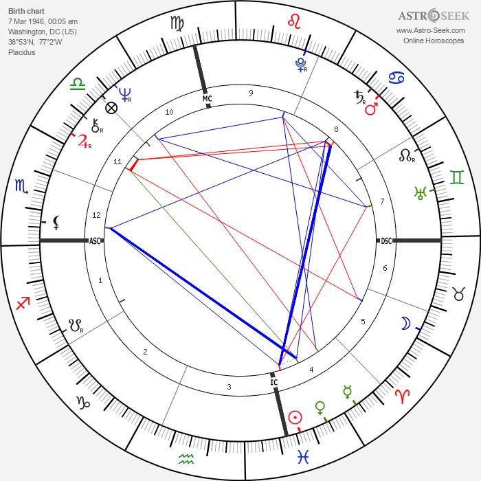 John Heard - Astrology Natal Birth Chart