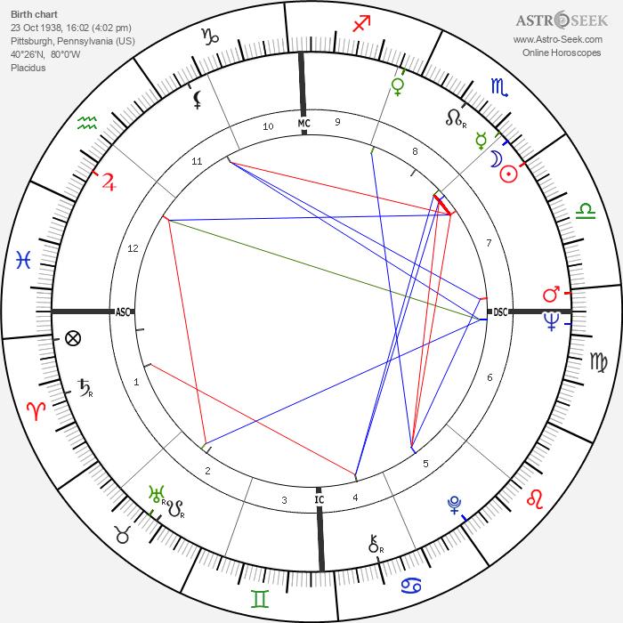 John Heinz - Astrology Natal Birth Chart