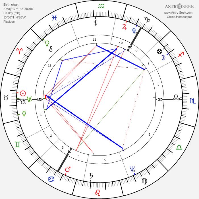 John Henning - Astrology Natal Birth Chart