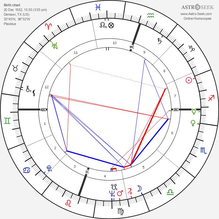 John Hillerman - Astrology Natal Birth Chart