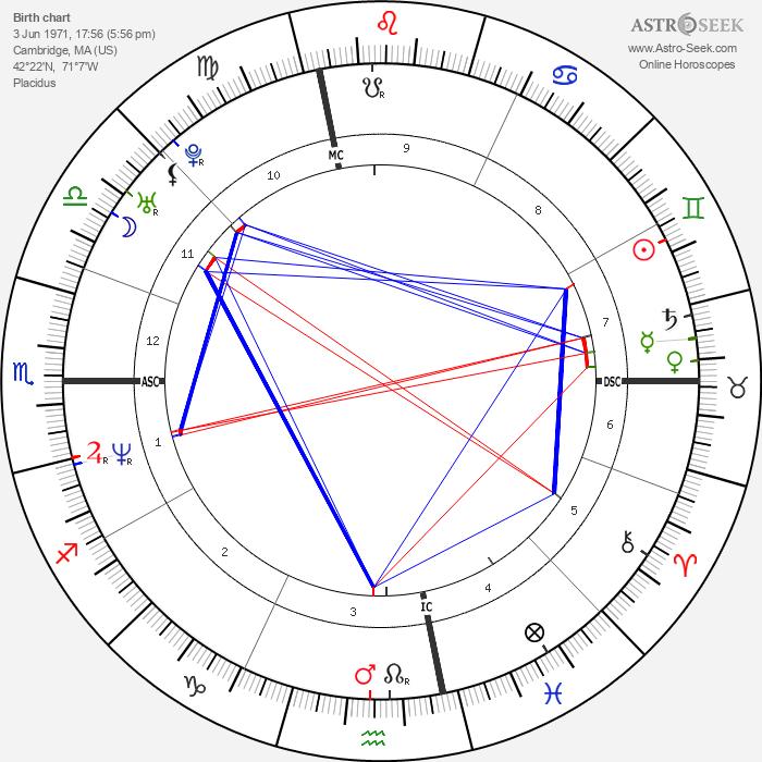 John Hodgman - Astrology Natal Birth Chart