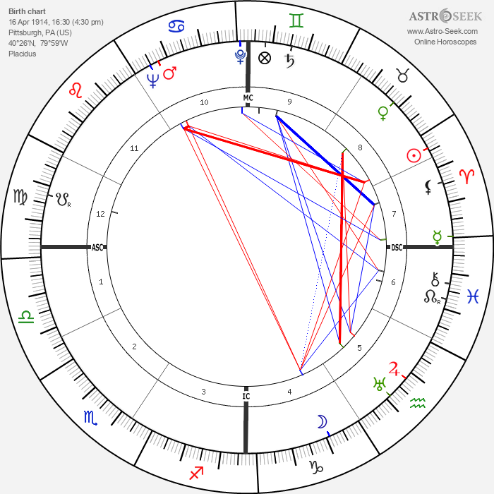 John Hodiak - Astrology Natal Birth Chart