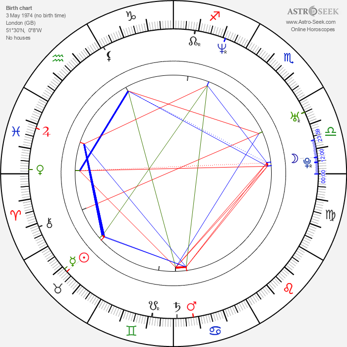 John Hopkins - Astrology Natal Birth Chart