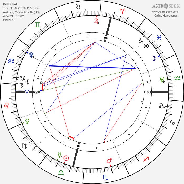 John Horne Burns - Astrology Natal Birth Chart
