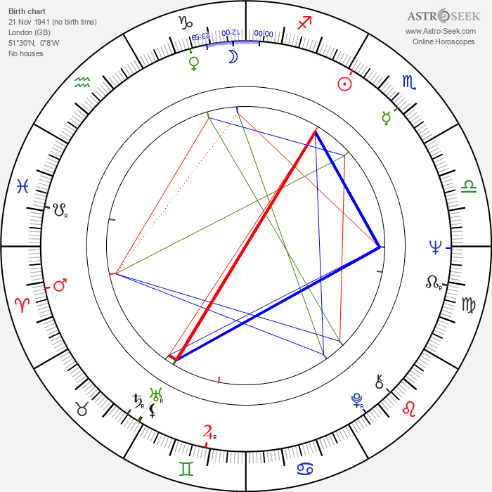 John Hough - Astrology Natal Birth Chart