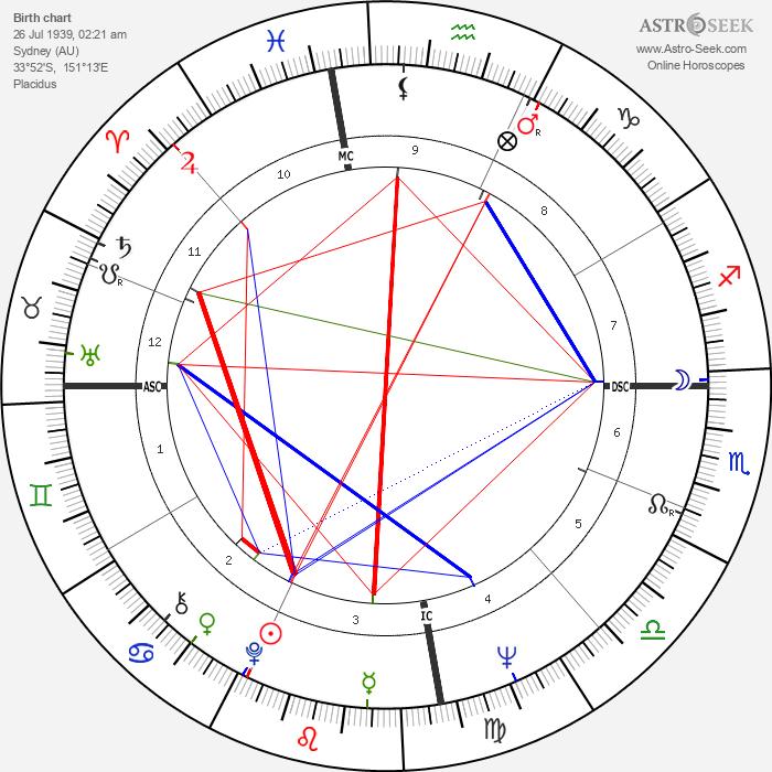 John Howard - Astrology Natal Birth Chart