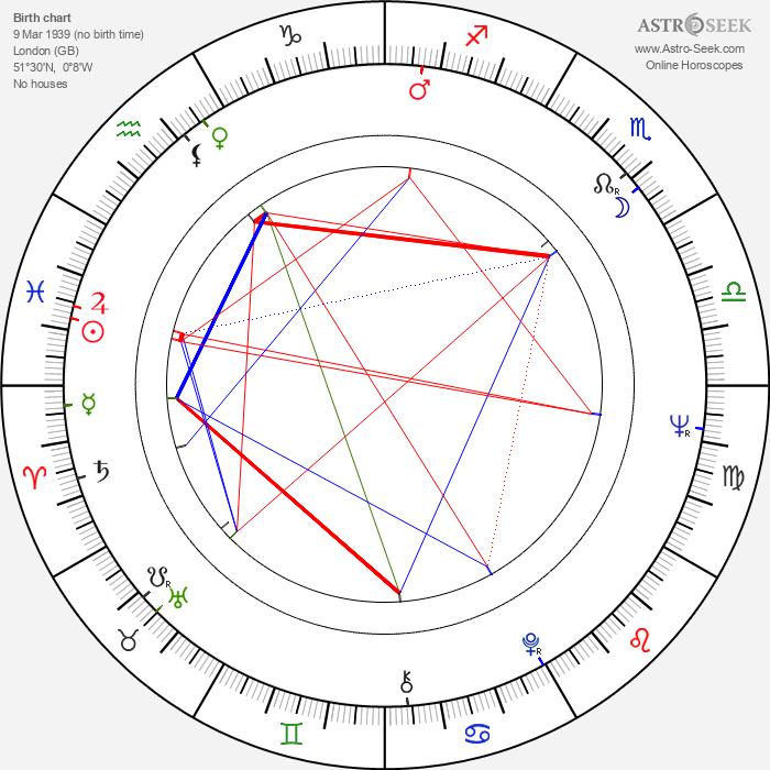 John Howard Davies - Astrology Natal Birth Chart
