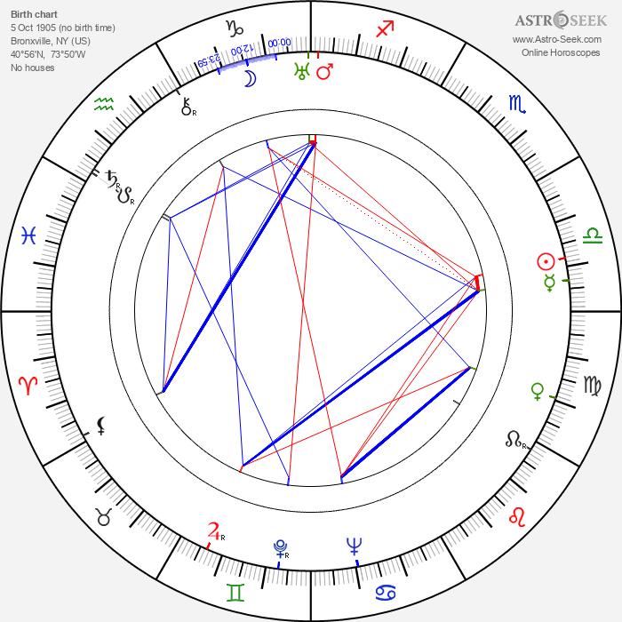 John Hoyt - Astrology Natal Birth Chart