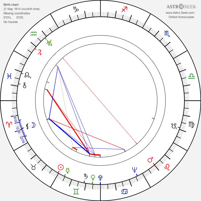 John Hubley - Astrology Natal Birth Chart