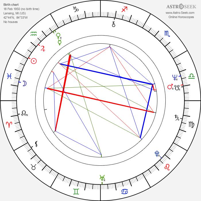 John Hughes - Astrology Natal Birth Chart