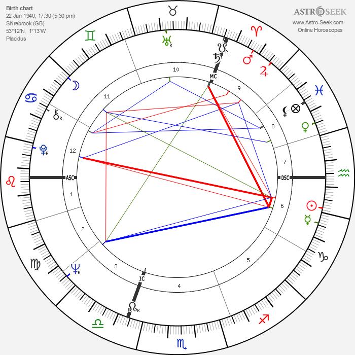 John Hurt - Astrology Natal Birth Chart