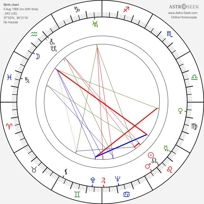 John Huston - Astrology Natal Birth Chart