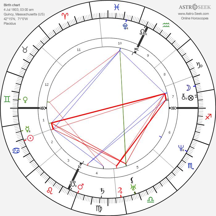 John II Adams - Astrology Natal Birth Chart