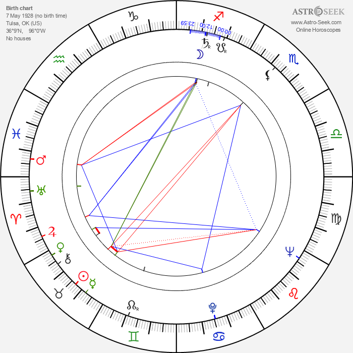 John Ingle - Astrology Natal Birth Chart