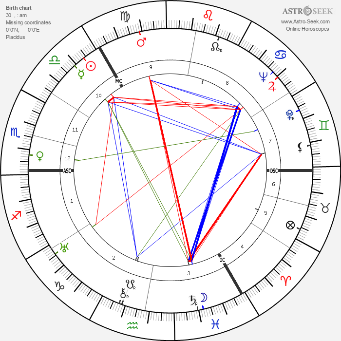 John Innes MacKintosh Stewart - Astrology Natal Birth Chart