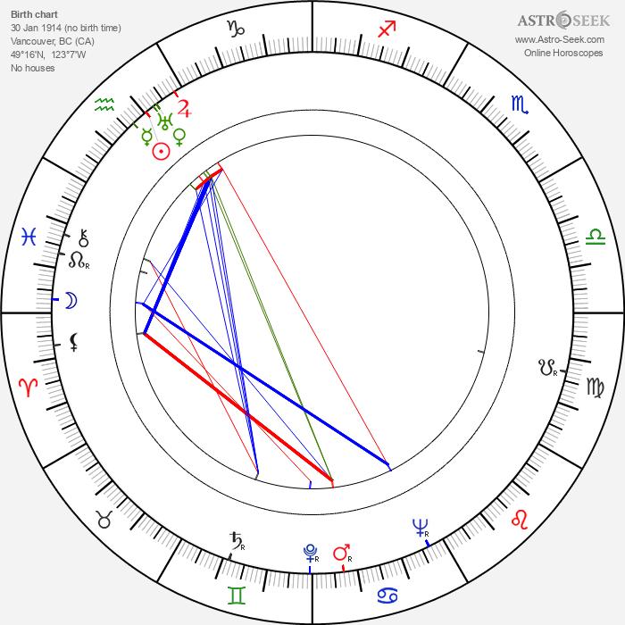 John Ireland - Astrology Natal Birth Chart