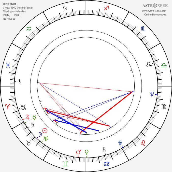 John Irvin - Astrology Natal Birth Chart