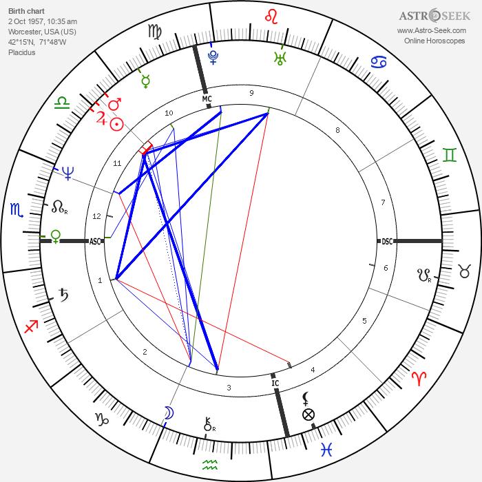 John J. Corcoran - Astrology Natal Birth Chart