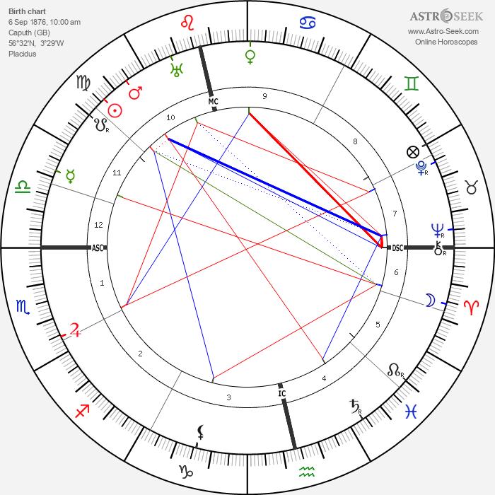 John J. MacLeod - Astrology Natal Birth Chart