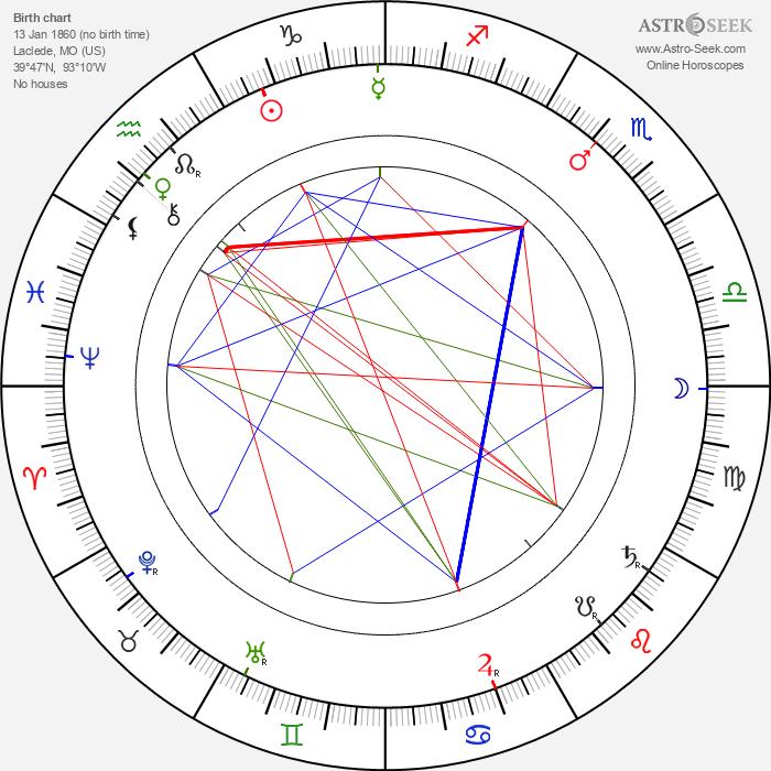 John J. Pershing - Astrology Natal Birth Chart