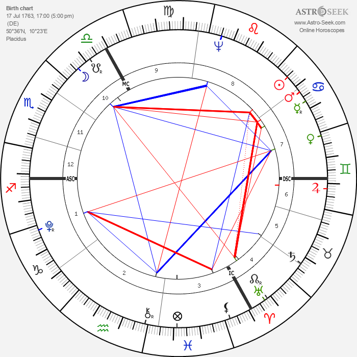 John Jacob Astor - Astrology Natal Birth Chart