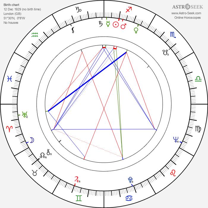 John James Osborne - Astrology Natal Birth Chart