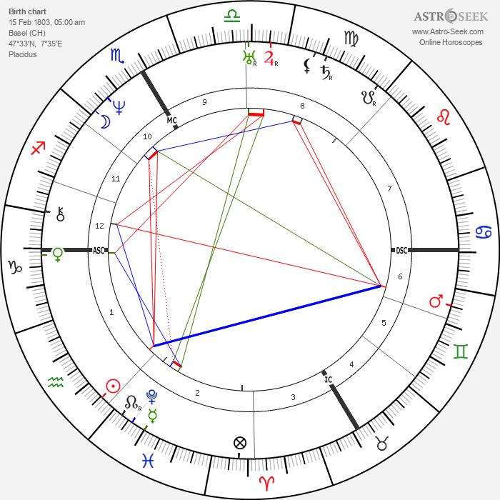 John Sutter - Astrology Natal Birth Chart