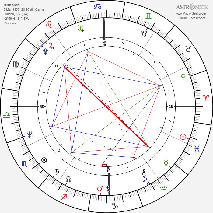 John Kapelos - Astrology Natal Birth Chart