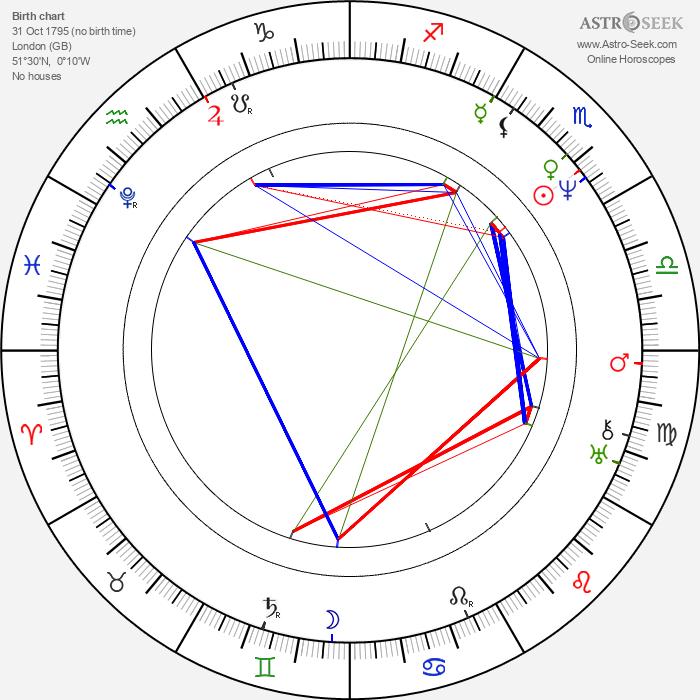 John Keats - Astrology Natal Birth Chart