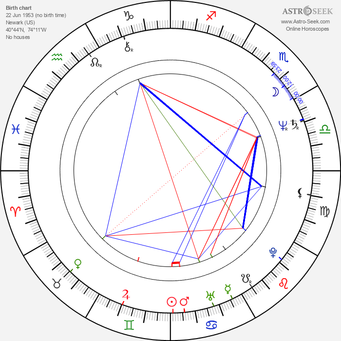 John Kerry - Astrology Natal Birth Chart