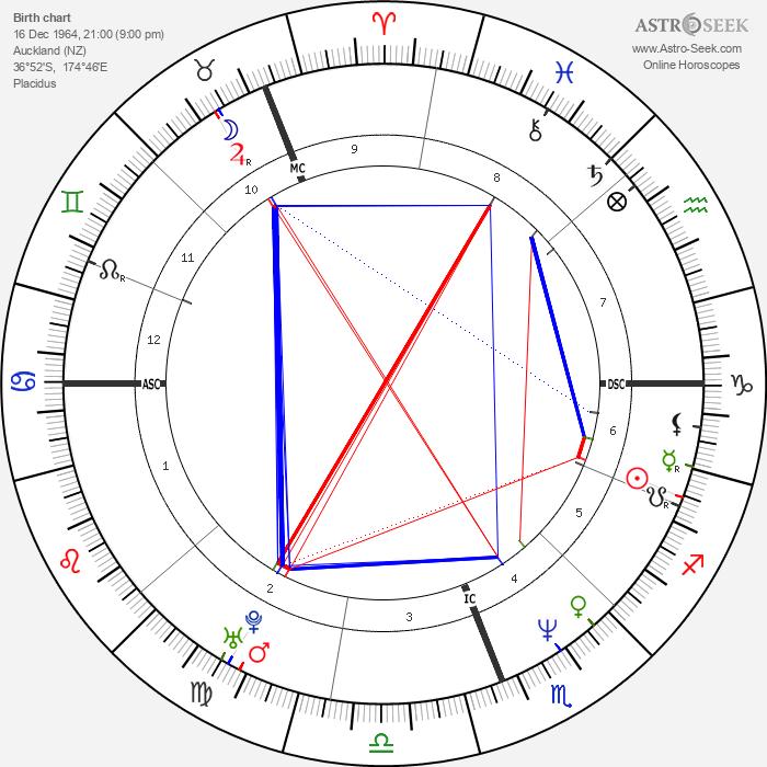 John Kirwan - Astrology Natal Birth Chart