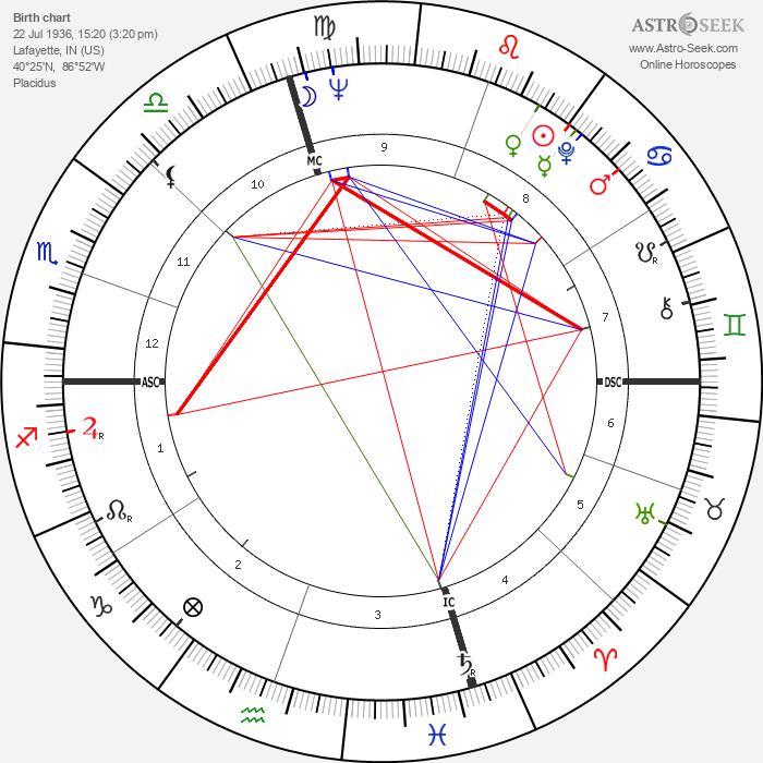 John Korty - Astrology Natal Birth Chart