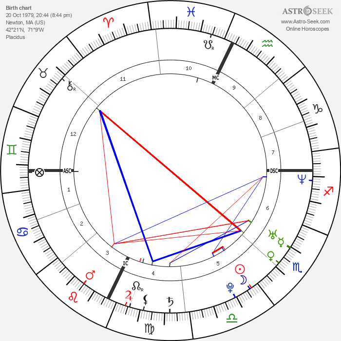 John Krasinski - Astrology Natal Birth Chart