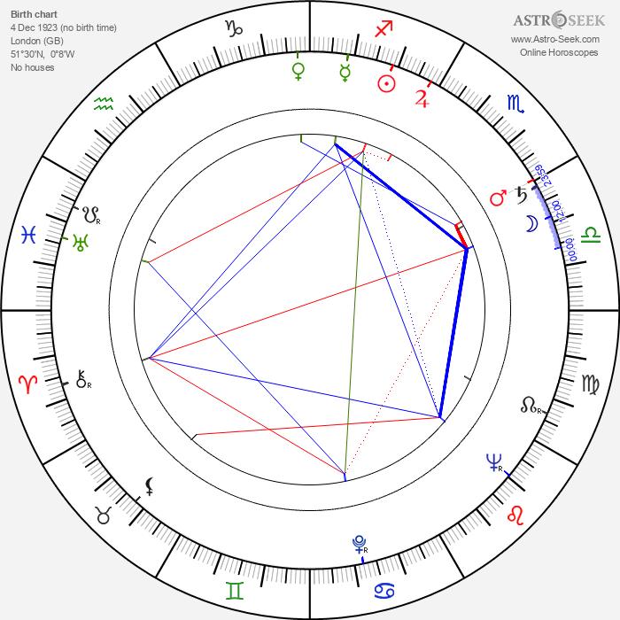 John Krish - Astrology Natal Birth Chart
