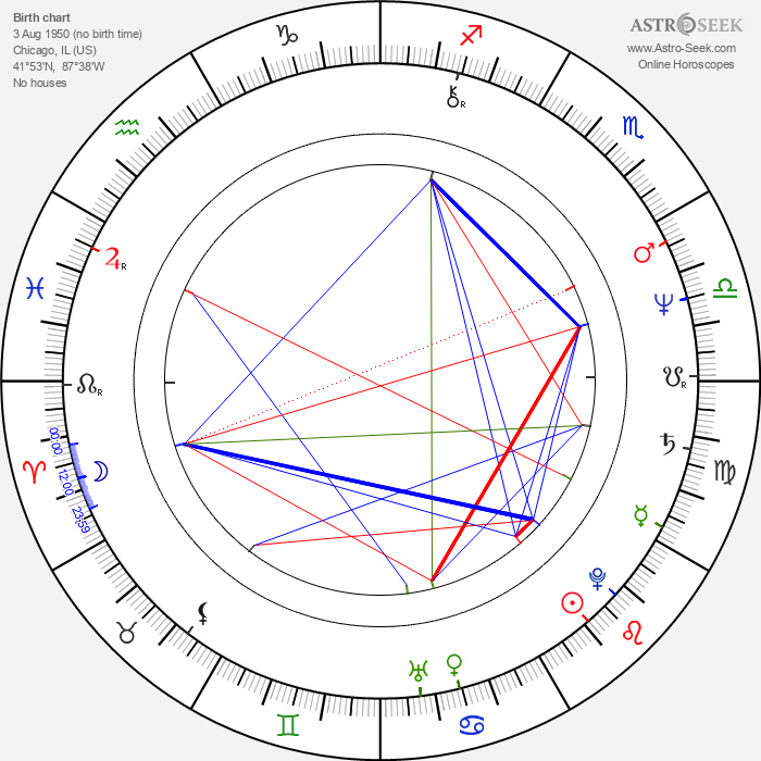 John Landis - Astrology Natal Birth Chart